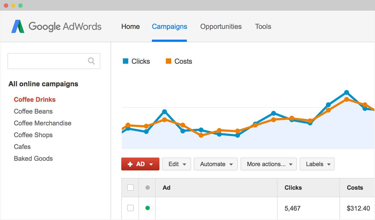 Adwords Management ($5k-25k Spend)